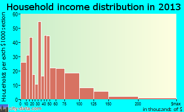 Scott City household income distribution