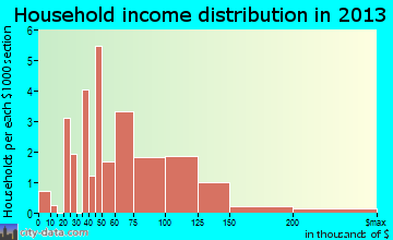 Ozawkie, KS household income