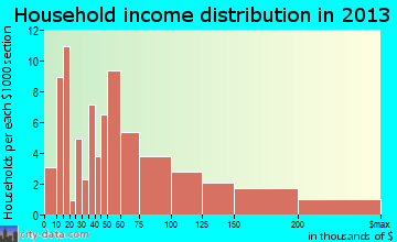 Dillingham household income distribution