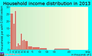 Collinsville household income distribution
