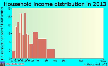 Minneapolis household income distribution