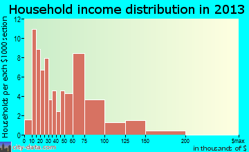 Meriden household income distribution