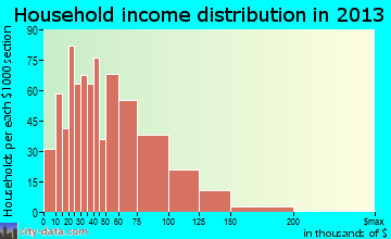 Merriam household income distribution