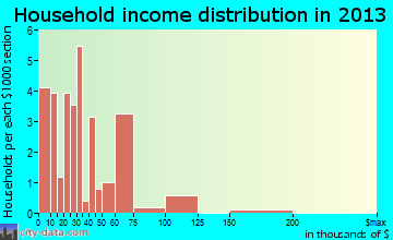 Lebanon household income distribution