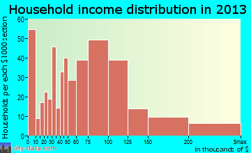 Lansing household income distribution