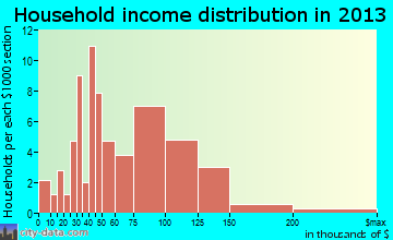 Bellemeade household income distribution
