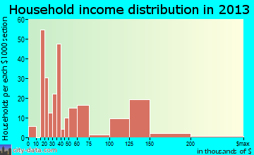 Ester household income distribution