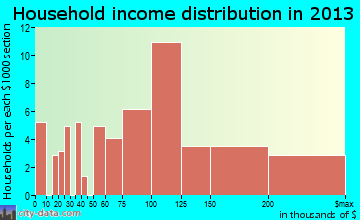 Buckner household income distribution