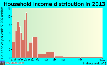Clay household income distribution