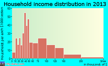 Cold Spring household income distribution