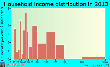 Farm Loop household income distribution