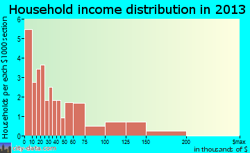 Fort Yukon household income distribution