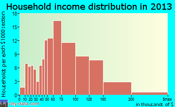Fishhook household income distribution