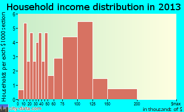 Forest Hills household income distribution