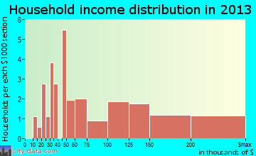 Glenview Hills household income distribution