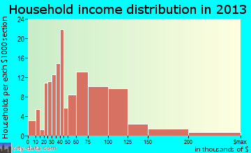 Graymoor-Devondale household income distribution