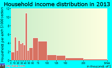 Hebron Estates household income distribution