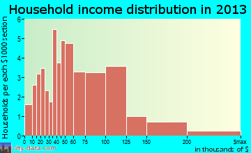 Hollow Creek household income distribution