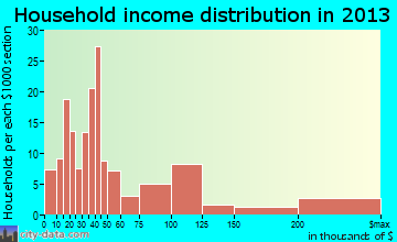 Lakeside Park household income distribution