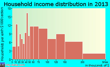 Gateway household income distribution