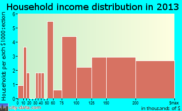 Manor Creek household income distribution
