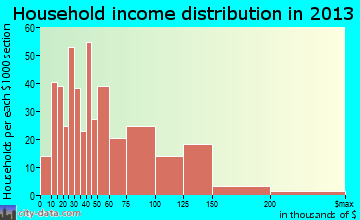 Middletown household income distribution