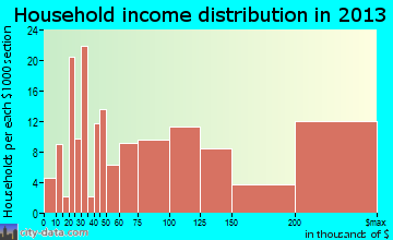 Prospect household income distribution