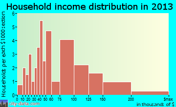 Richlawn household income distribution