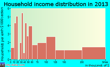 Seneca Gardens household income distribution