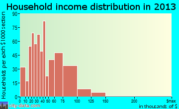 Shepherdsville household income distribution