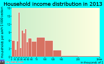 Simpsonville household income distribution