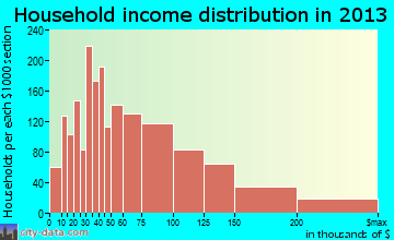 Oro Valley household income distribution