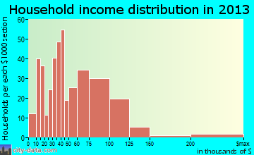 Page household income distribution