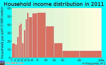 Hebron household income distribution