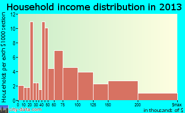 Audubon Park household income distribution