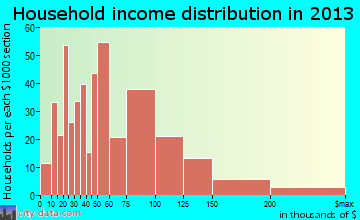 Alexandria household income distribution