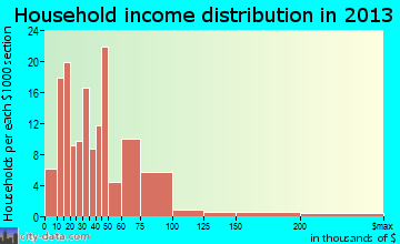 Pima household income distribution