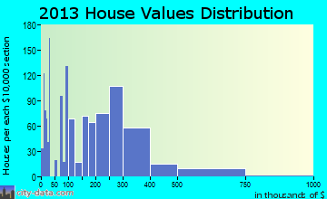 Belle Chasse home values distribution