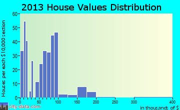 Bernice home values distribution