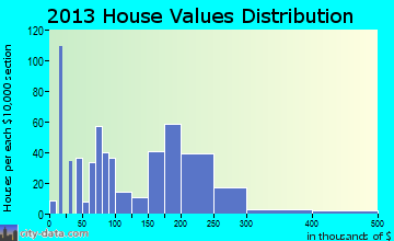 Blanchard home values distribution