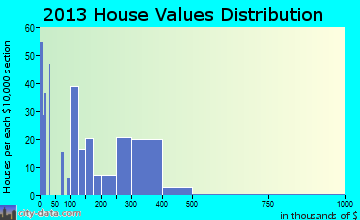 Boutte home values distribution