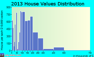 Bossier City home values distribution