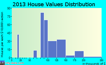Cecilia home values distribution