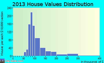 Rio Rico Northeast home values distribution