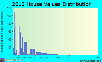 Charenton home values distribution