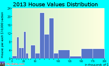 Chataignier home values distribution