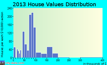 Chauvin home values distribution