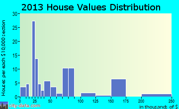 Clarence home values distribution