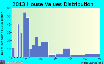 Coushatta home values distribution
