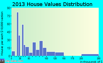 Cullen home values distribution